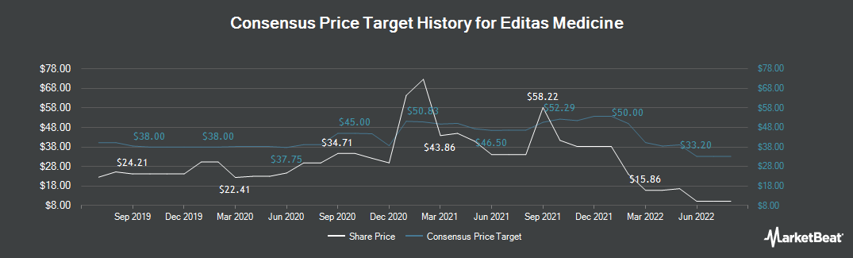 Price Target History for Editas Medicine (NASDAQ:EDIT)
