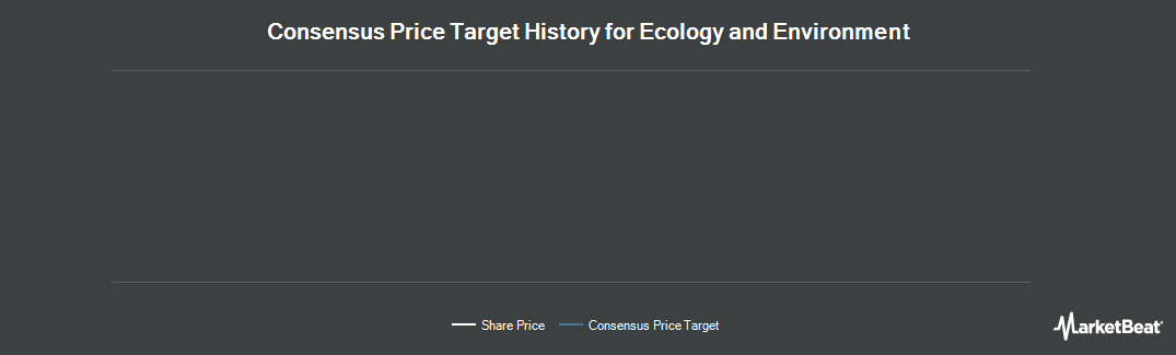 Price Target History for Ecology and Environment (NASDAQ:EEI)