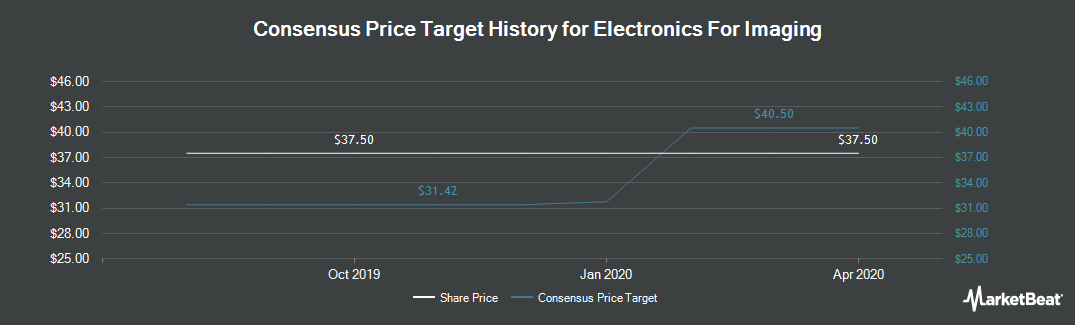 Price Target History for Electronics For Imaging (NASDAQ:EFII)