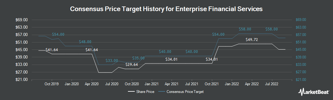 Price Target History for Enterprise Financial Services Corporation (NASDAQ:EFSC)