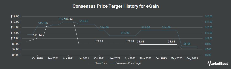 Price Target History for eGain (NASDAQ:EGAN)