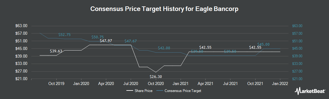 Price Target History for Eagle Bancorp (NASDAQ:EGBN)
