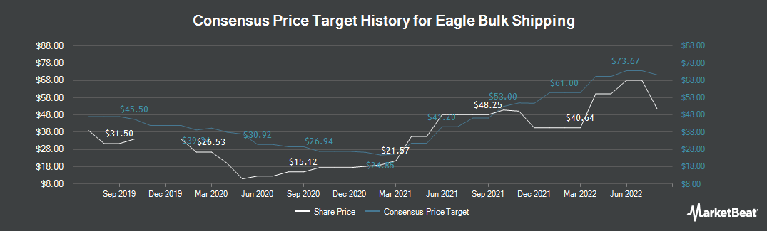 Price Target History for Eagle Bulk Shipping (NASDAQ:EGLE)
