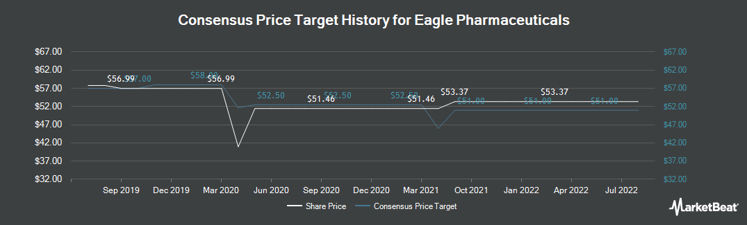 Price Target History for Eagle Pharmaceuticals (NASDAQ:EGRX)