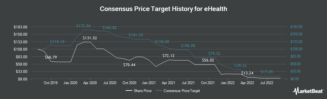 Price Target History for eHealth (NASDAQ:EHTH)