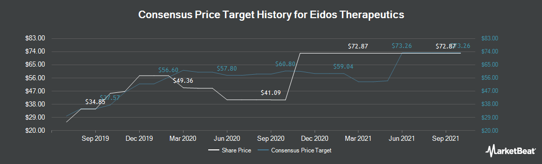 Price Target History for Eidos Therapeutics (NASDAQ:EIDX)