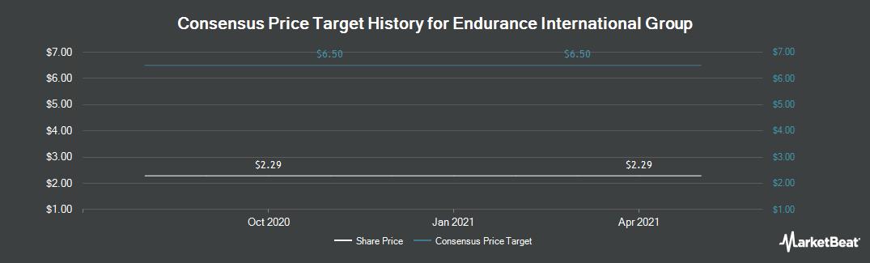 Price Target History for Endurance International Group (NASDAQ:EIGI)
