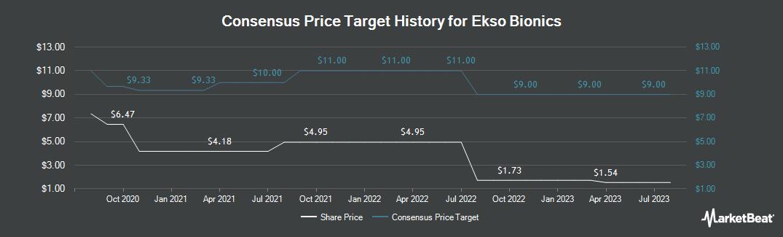 Price Target History for Ekso Bionics (NASDAQ:EKSO)
