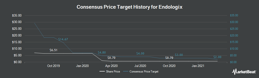 Price Target History for Endologix (NASDAQ:ELGX)
