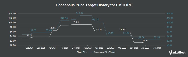 Price Target History for EMCORE (NASDAQ:EMKR)
