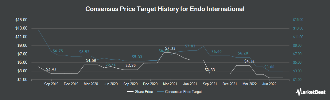 Price Target History for Endo International (NASDAQ:ENDP)