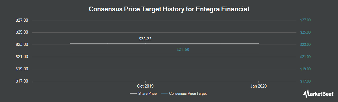 Price Target History for Entegra Financial (NASDAQ:ENFC)