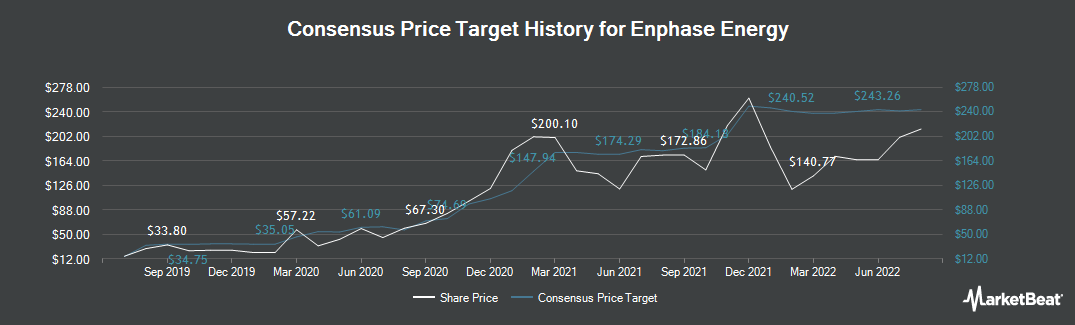 Price Target History for Enphase Energy (NASDAQ:ENPH)