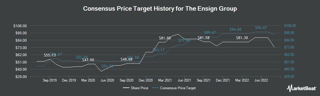 Price Target History for The Ensign Group (NASDAQ:ENSG)
