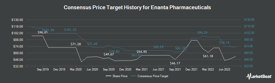 Price Target History for Enanta Pharmaceuticals (NASDAQ:ENTA)