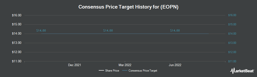 Price Target History for E2open (NASDAQ:EOPN)