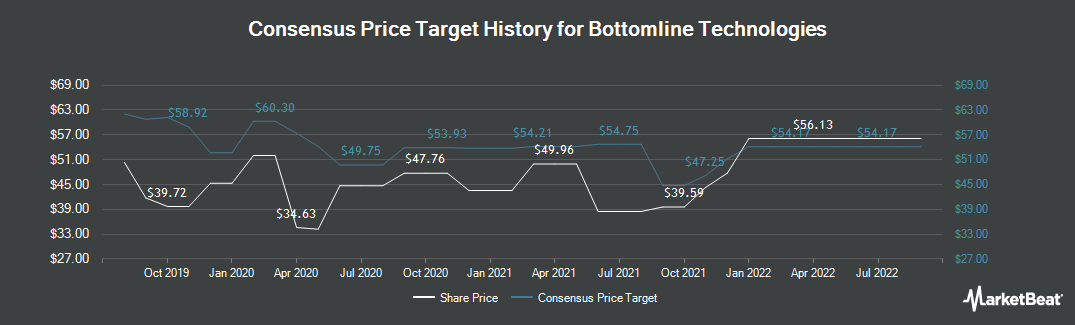 Price Target History for Bottomline Technologies (NASDAQ:EPAY)