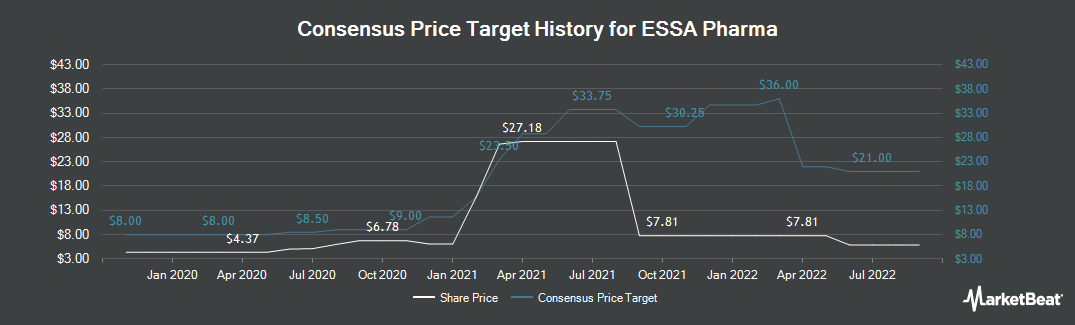 Price Target History for ESSA Pharma (NASDAQ:EPIX)
