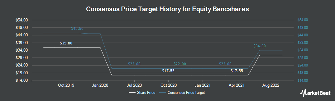 Price Target History for Equity BancShares (NASDAQ:EQBK)