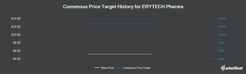 Price Target History for Erytech Pharma (NASDAQ:ERYP)