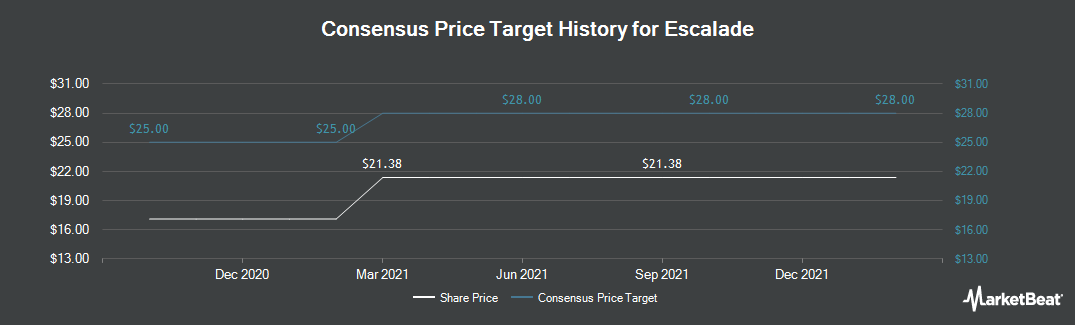 Price Target History for Escalade (NASDAQ:ESCA)