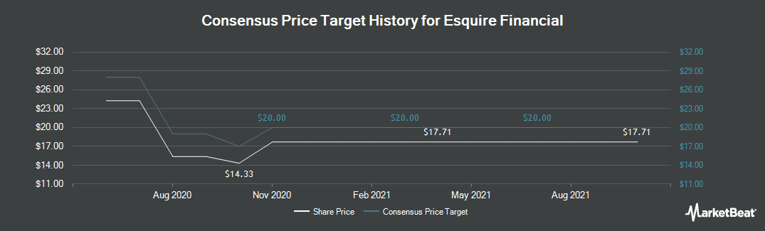 Price Target History for Esquire Financial Holdings (NASDAQ:ESQ)