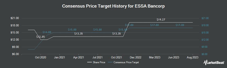 Price Target History for ESSA Bancorp (NASDAQ:ESSA)