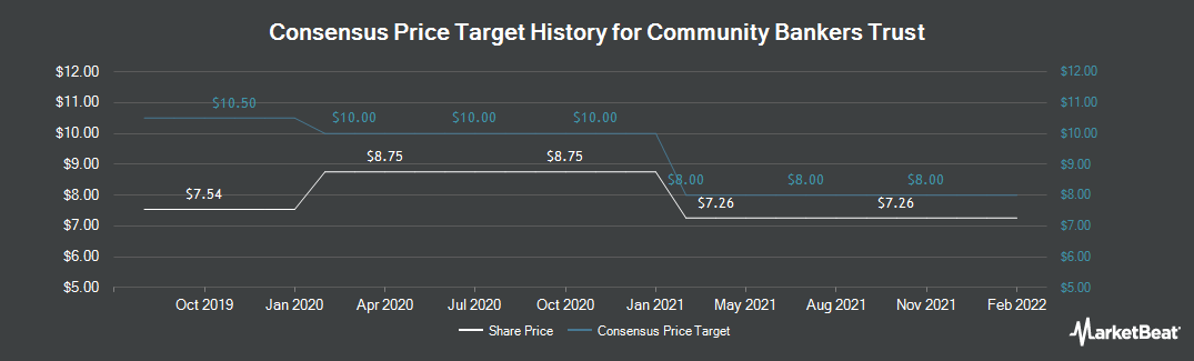 Price Target History for Community Bankers Trust (NASDAQ:ESXB)
