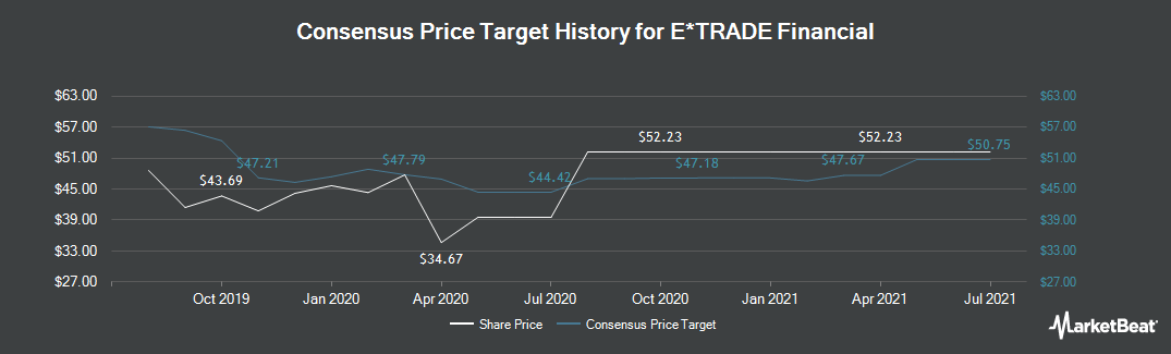 Price Target History for E*TRADE Financial Corporation (NASDAQ:ETFC)