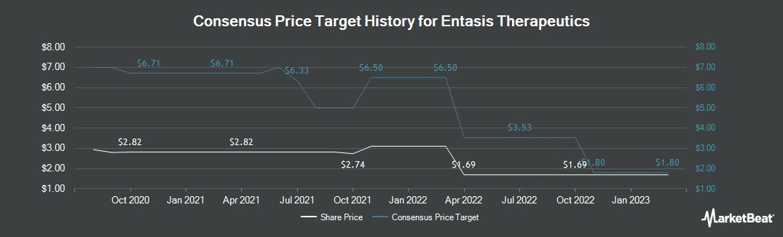 Price Target History for Entasis Therapeutics (NASDAQ:ETTX)
