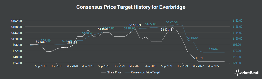 Price Target History for Everbridge (NASDAQ:EVBG)