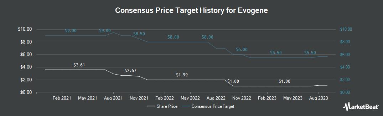 Price Target History for Evogene (NASDAQ:EVGN)