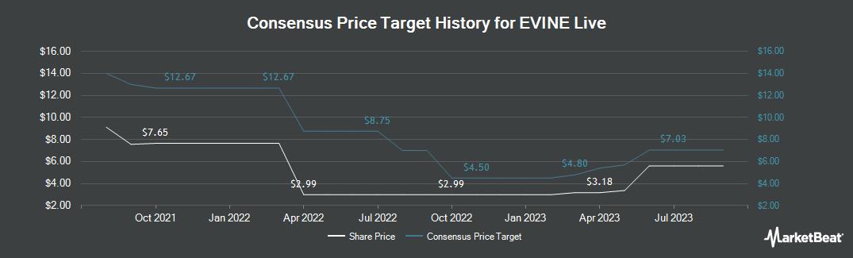 Price Target History for Evine (NASDAQ:EVLV)