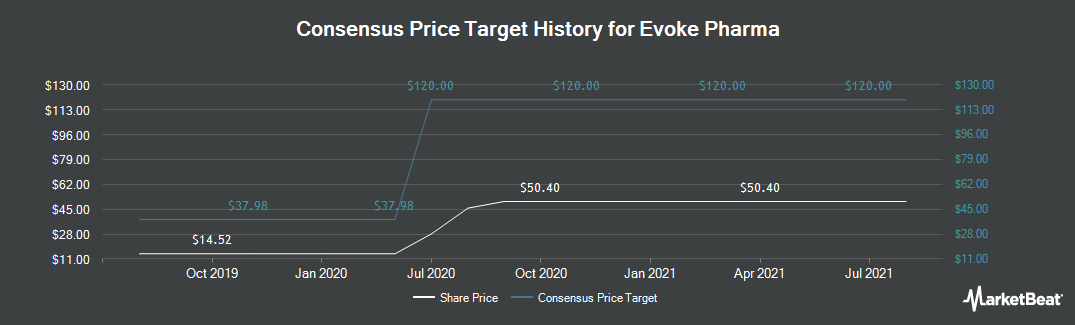 Price Target History for Evoke Pharma (NASDAQ:EVOK)