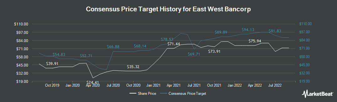 Price Target History for East West Bancorp (NASDAQ:EWBC)