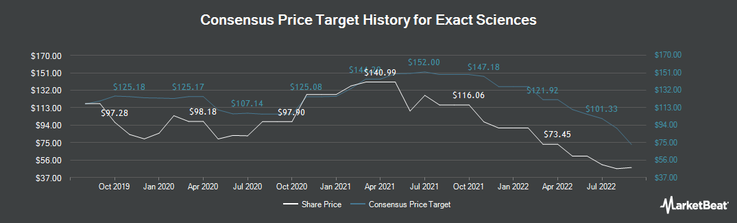 Price Target History for EXACT Sciences (NASDAQ:EXAS)