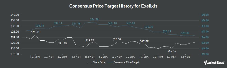 Price Target History for Exelixis (NASDAQ:EXEL)