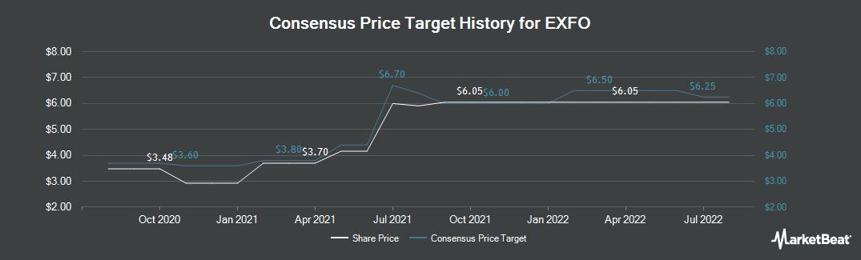Price Target History for EXFO (NASDAQ:EXFO)