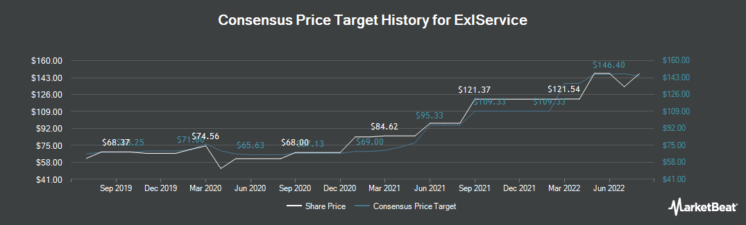 Price Target History for ExlService Holdings (NASDAQ:EXLS)