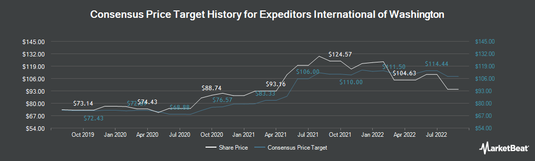 Price Target History for Expeditors International of Washington (NASDAQ:EXPD)