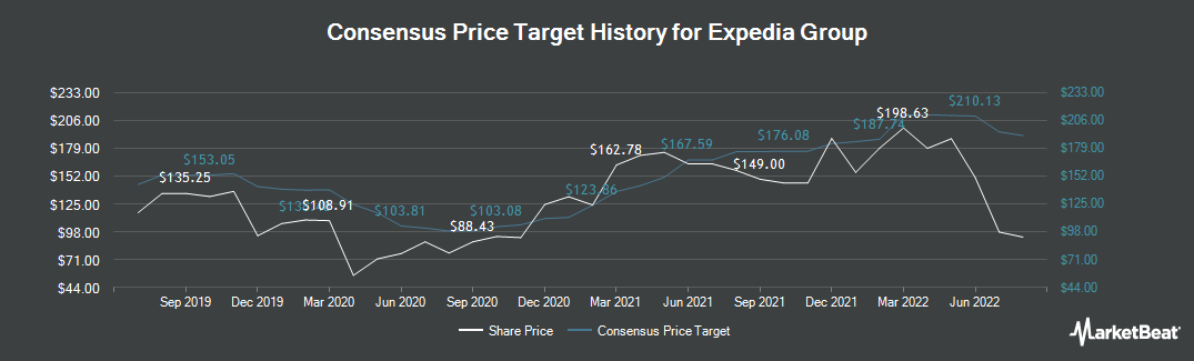 Price Target History for Expedia (NASDAQ:EXPE)