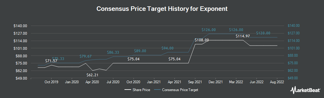 Price Target History for Exponent (NASDAQ:EXPO)