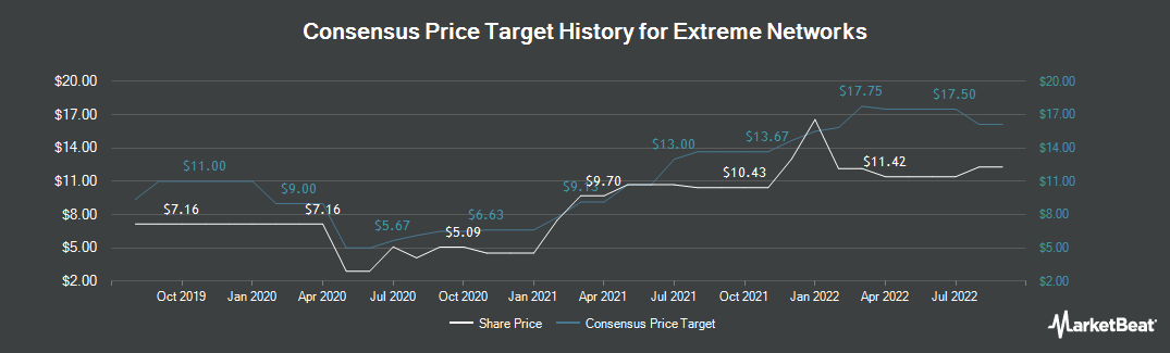 Price Target History for Extreme Networks (NASDAQ:EXTR)