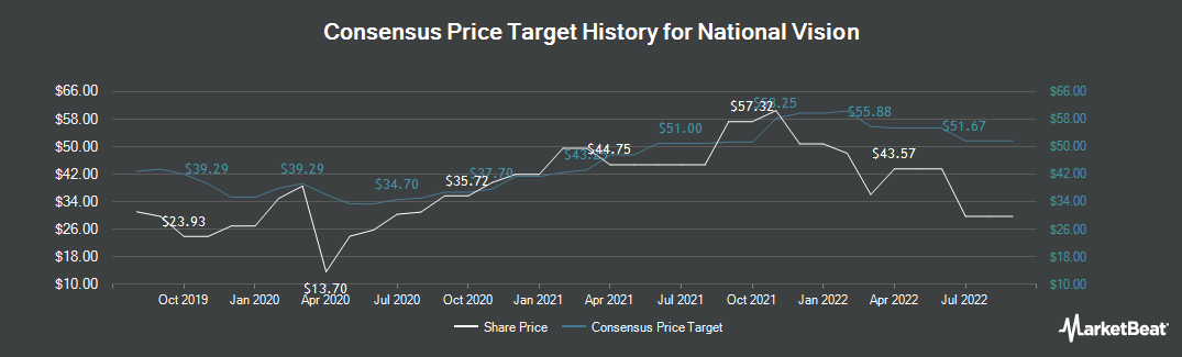 Price Target History for National Vision (NASDAQ:EYE)