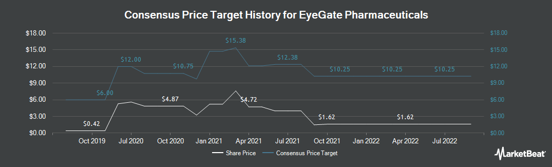 Price Target History for EyeGate Pharma (NASDAQ:EYEG)