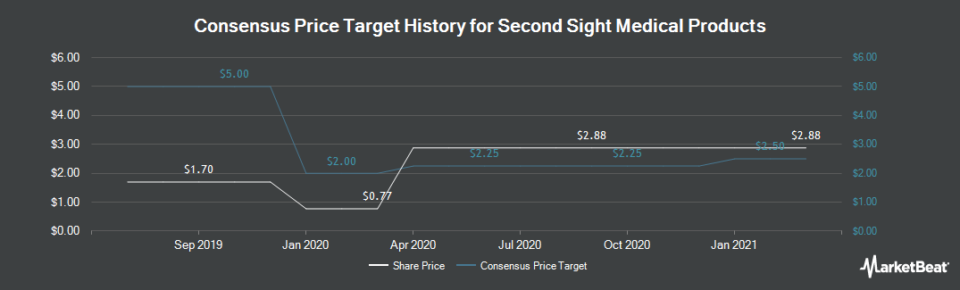 Price Target History for Second Sight Medical Products (NASDAQ:EYES)
