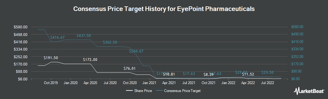Price Target History for Eyepoint Pharmaceuticals (NASDAQ:EYPT)