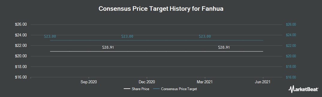 Price Target History for Fanhua (NASDAQ:FANH)