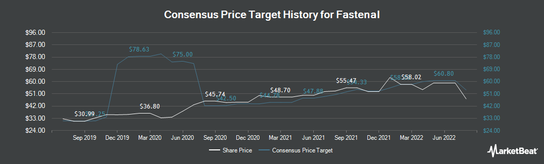 Price Target History for Fastenal (NASDAQ:FAST)