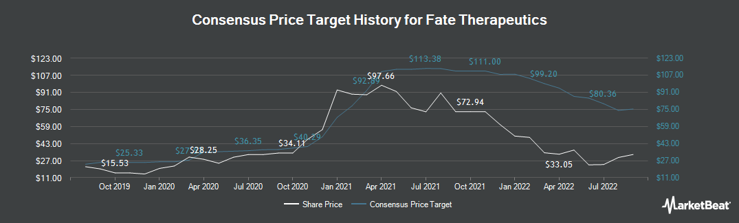 Price Target History for Fate Therapeutics (NASDAQ:FATE)